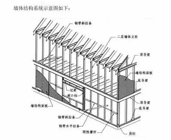新型预制钢结构住宅建筑体系:冷弯薄壁型钢体系介绍