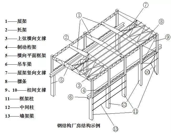 钢结构厂房的基础知识和搭建过程